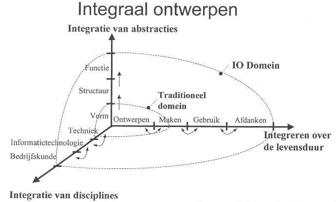 integraalontwerp (1)